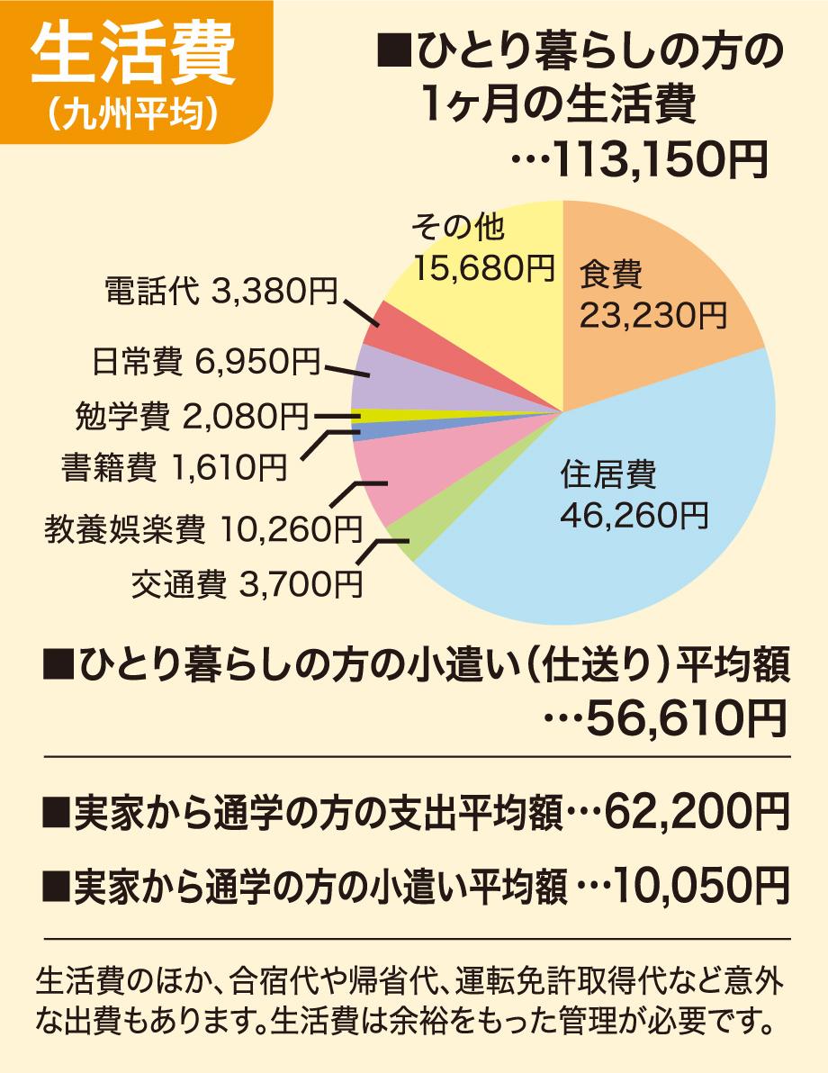生活費(九州平均)