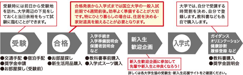 入学までのスケジュール詳細