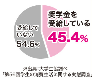 奨学金円グラフ